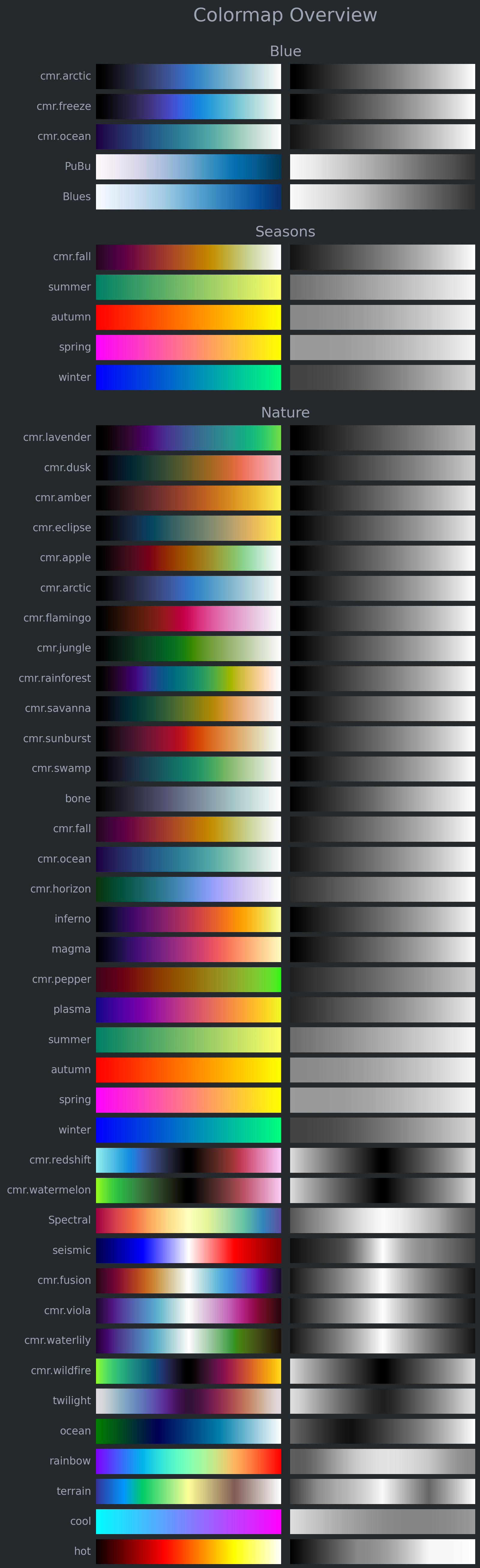 Colormap overview of selected colormaps, divided into categories.