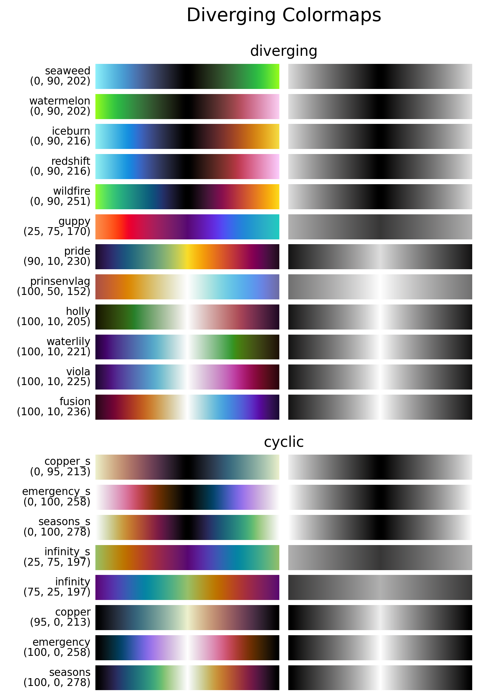 Overview of all diverging colormaps in *CMasher* for Python.