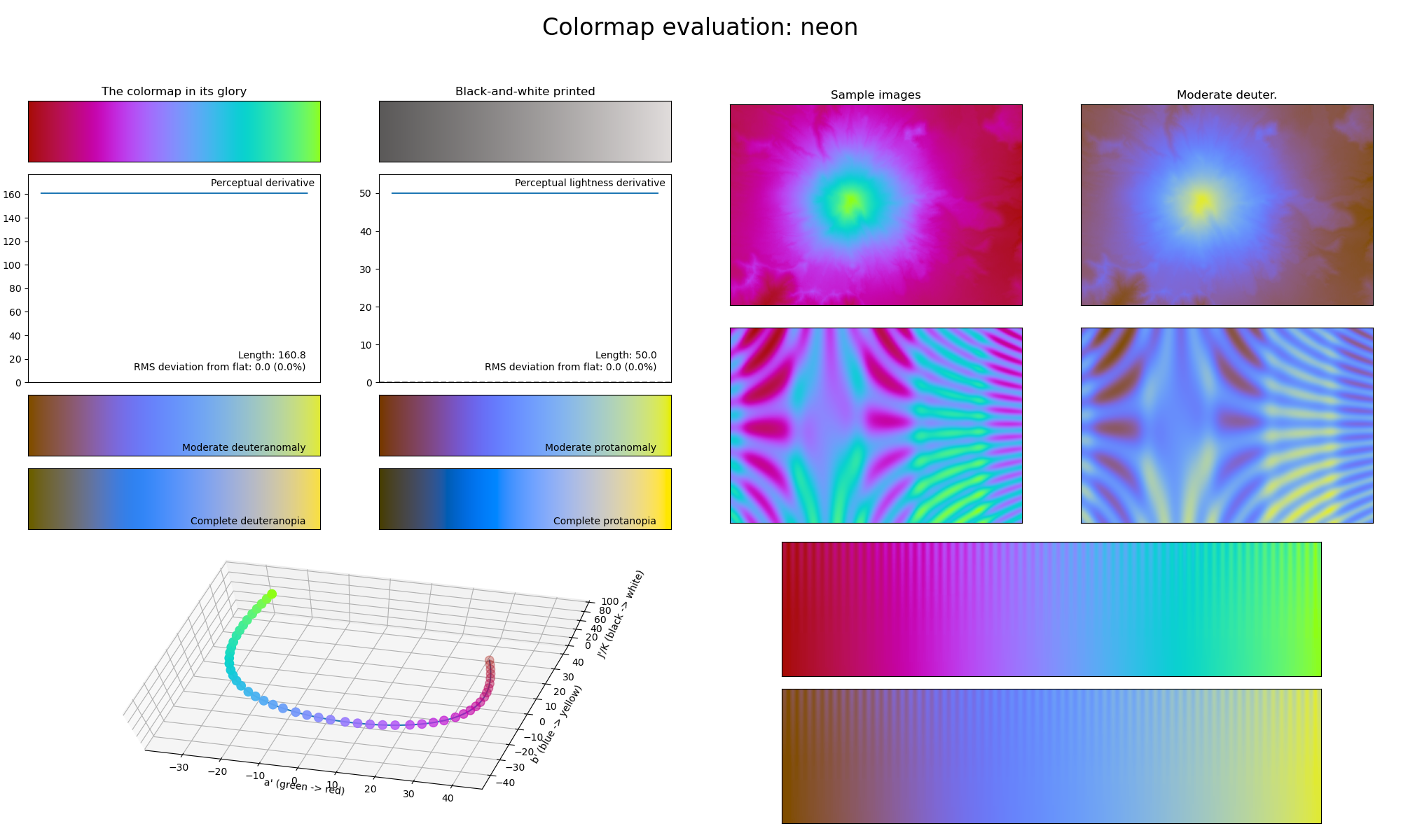 Statistics of the *neon* colormap.
