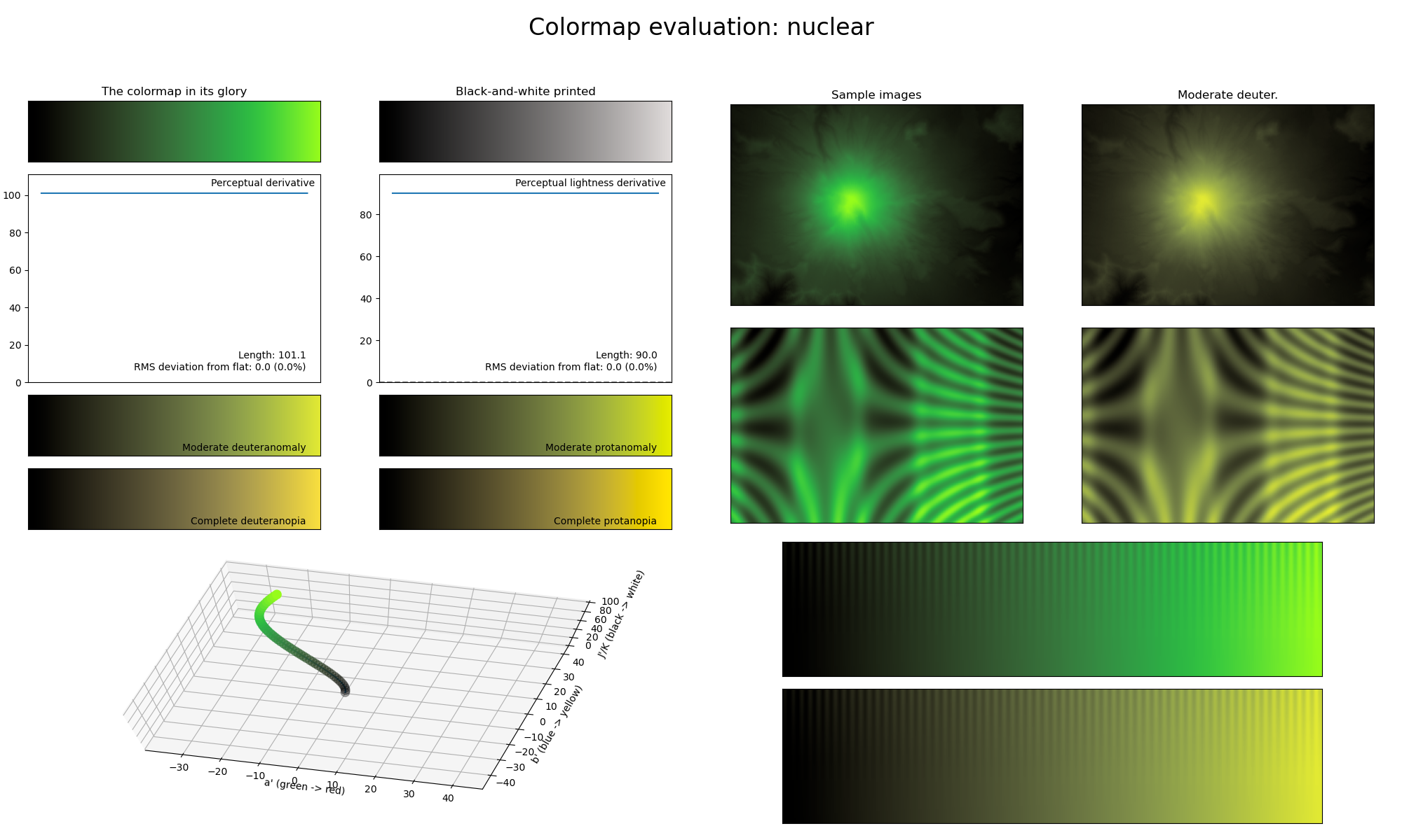 Statistics of the *nuclear* colormap.