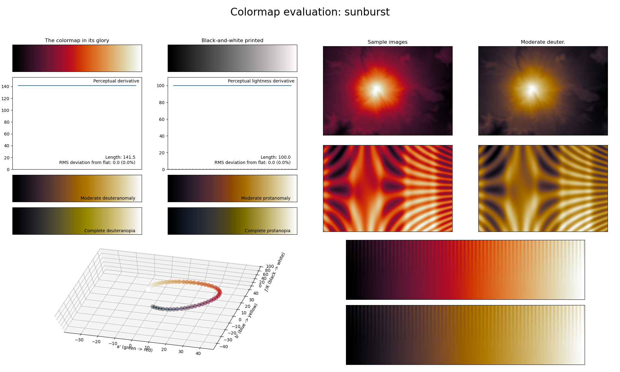 Statistics of the *sunburst* colormap.